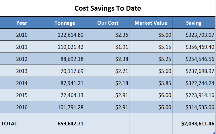 chart of cost savings
